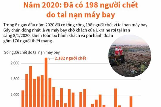 Năm 2020: Đã có 198 người chết do tai nạn máy bay