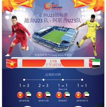越南足球队将对阵亚洲U23锦标赛