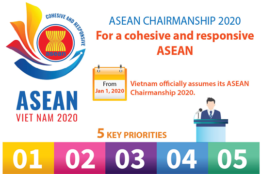 ASEAN Chairmanship 2020: For a cohesive and responsive ASEAN