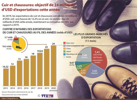 Cuir et chaussures: objectif de 24 milliards d'USD d'exportations cette année