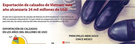 Exportación de calzados de Vietnam este año alcanzaría 24 mil millones de USD