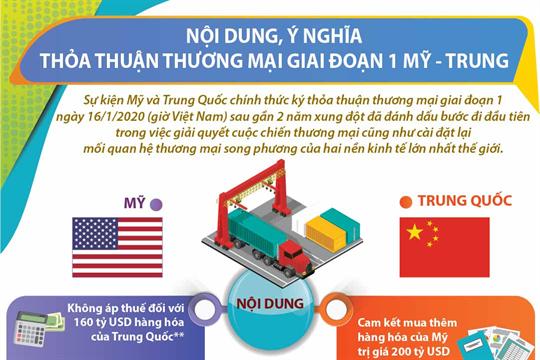 Nội dung, ý nghĩa thỏa thuận thương mại giai đoạn 1 Mỹ - Trung
