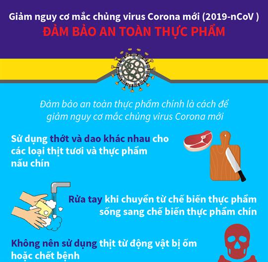 Giảm nguy cơ mắc chủng virus Corona mới (2019-nCoV): Đảm bảo an toàn thực phẩm