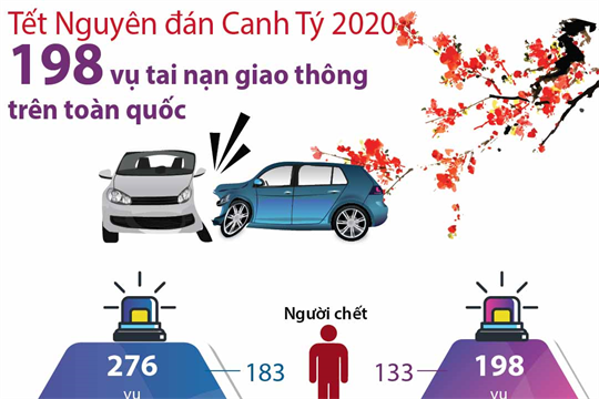 Tết Nguyên đán Canh Tý 2020: Toàn quốc xảy ra 198 vụ tai nạn giao thông
