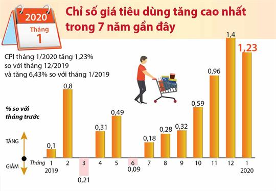 Tháng 1/2020: Chỉ số giá tiêu dùng tăng cao nhất trong 7 năm gần đây