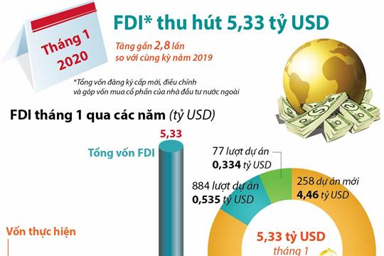 Tháng 1/2020: Thu hút FDI đạt 5,33 tỷ USD