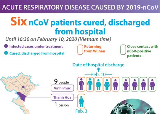 Six nCoV patients cured, discharged from hospital