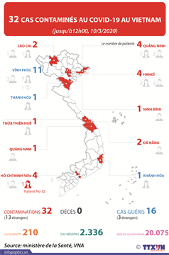 32 cas contaminés au COVID-19 au Vietnam