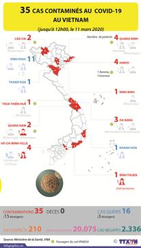 35 cas contaminés au COVID-19 au Vietnam