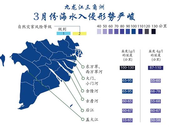 九龙江三角洲:3月份海水入侵形势严峻