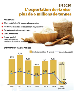 L'exportation de riz vise plus de 6 millions de tonnes