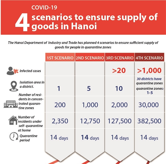 Hanoi prepares four scenarios to ensure supply of goods
