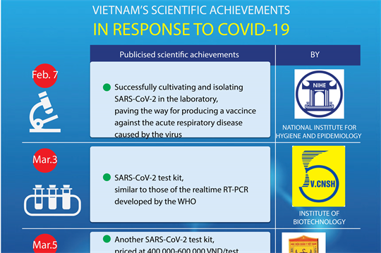 Vietnam's scientific achievements in curbing COVID-19