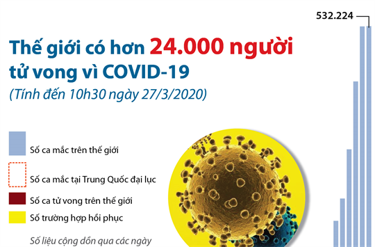 Thế giới có hơn 24.000 người tử vong vì COVID-19 (Từ ngày 1/2 đến 10h30 ngày 27/3/2020)
