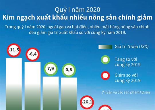 Quý I năm 2020: Kim ngạch xuất khẩu nhiều nông sản chính giảm