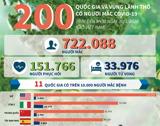 200 quốc gia và vùng lãnh thổ có người mắc dịch bệnh COVID-19