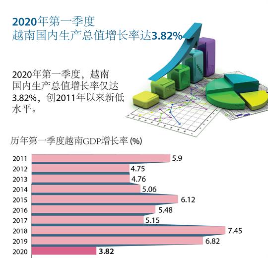 2020年第一季度越南GDP增长率创2011年以来新低