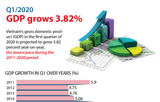 Vietnam's GDP grows 3.82 pct in Q1