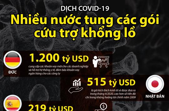Dịch COVID-19: Nhiều nước tung các gói cứu trợ khổng lồ