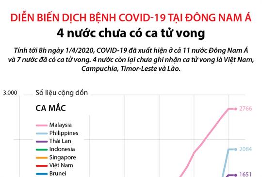 Diễn biến dịch bệnh COVID-19 tại Đông Nam Á: 4 nước chưa có ca tử vong