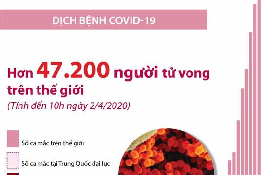 Dịch COVID-19: Hơn 47.200 người tử vong trên thế giới  (Từ ngày 1/2 đến 10h ngày 2/4/2020)