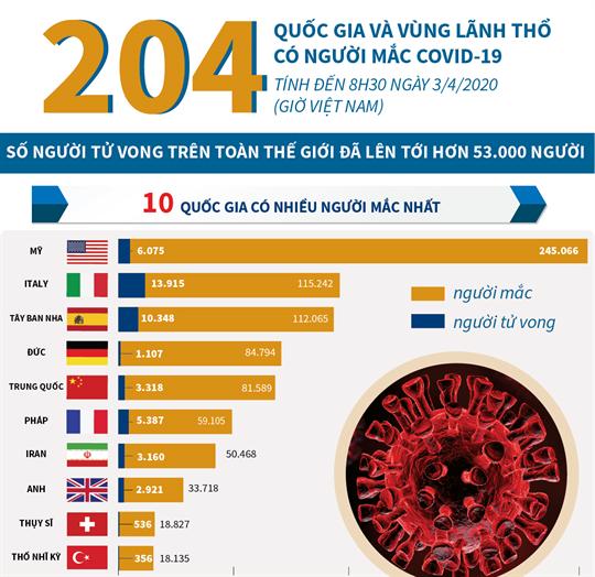 Số người tử vong trên toàn thế giới do COVID- 19 là trên 53.000 (tính đến 8h30 ngày 3/4/2020)