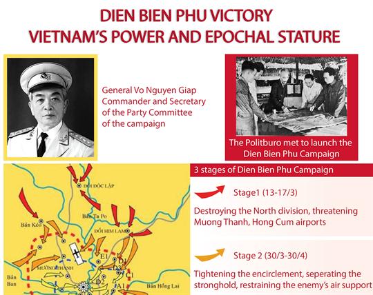Dien Bien Phu Victory - Vietnam's power and epochal stature