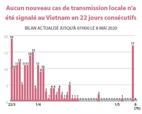Aucun nouveau cas de transmission locale n'a été signalé au Vietnam en 22 jours consécutifs