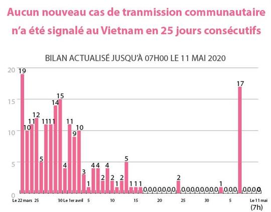Aucun nouveau cas de transmission communautaire n'a été signalé au Vietnam en 25 jours consécutifs