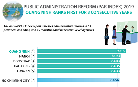 Quang Ninh ranks first for 3 consecutive years in PAR index