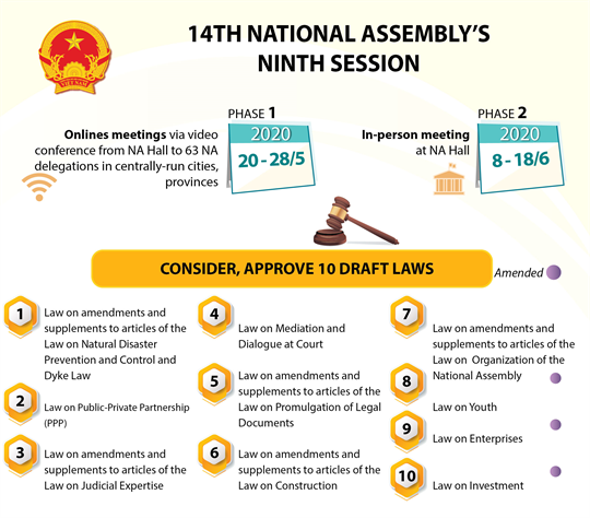14th National Assembly's ninth session convenes