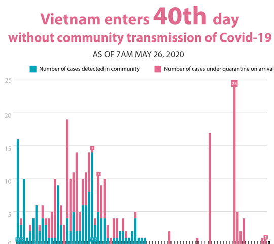 Vietnam enters 40th day  without community transmission of Covid-19