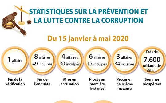 Les résultats sur la prévention et la lutte contre la corruption en cinq premiers mois de l'année
