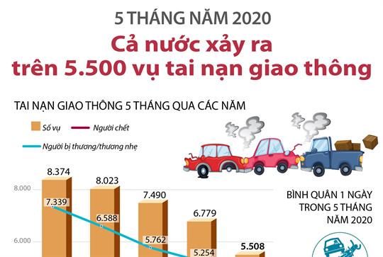 5 tháng năm 2020: Cả nước xảy ra trên 5.500 vụ tai nạn giao thông