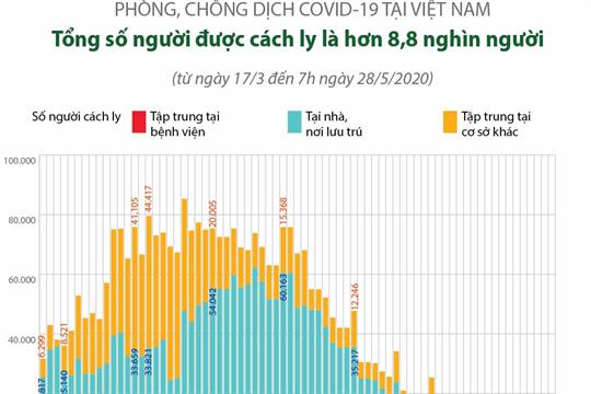 COVID-19: Tổng số người được cách ly là hơn 8,8 nghìn người  (tính đến sáng 28/5/2020)