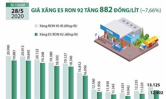 Giá xăng E5 RON 92 tăng 882 đồng/lít