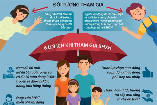 Tháng vận động triển khai BHXH toàn dân: Nhiều lợi ích khi tham gia BHXH tự nguyện