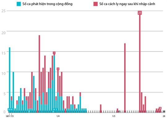 42 ngày Việt Nam không có ca lây nhiễm trong cộng đồng (số liệu tính đến 7h ngày 28/5/2020)