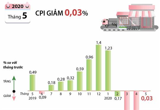 CPI tháng 5/2020 giảm 0,03%