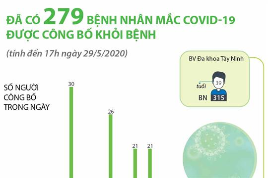 Đã có 279 bệnh nhân mắc COVID-19 được công bố khỏi bệnh  (tính đến 17h ngày 29/5/2020)