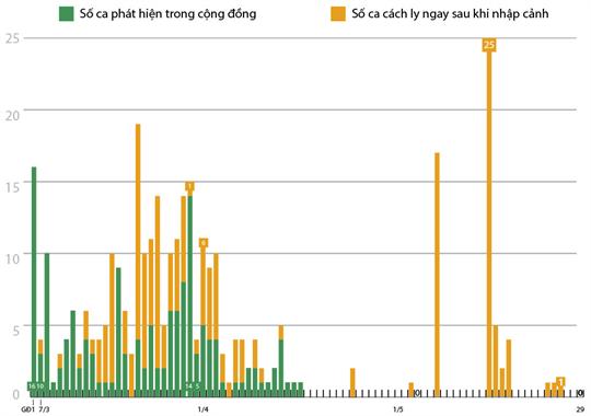 43 ngày Việt Nam không có ca lây nhiễm trong cộng đồng (số liệu tính đến 7h  ngày 29/5/2020)