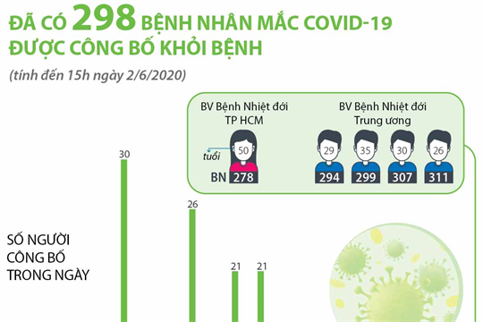 Đã có 298 bệnh nhân mắc COVID-19 được công bố khỏi bệnh (đến 15h ngày 2/6/2020)