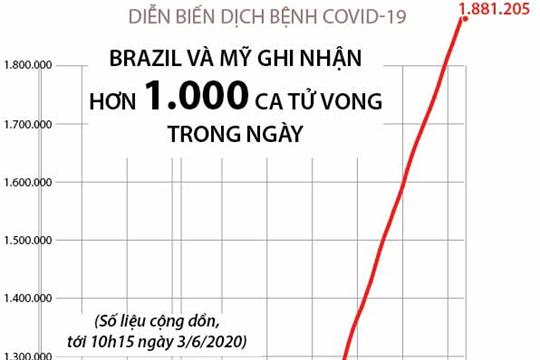 Brazil và Mỹ ghi nhận hơn 1.000 ca tử vong vì COVID-19 trong ngày (đến 10h15 ngày 3/6/2020)