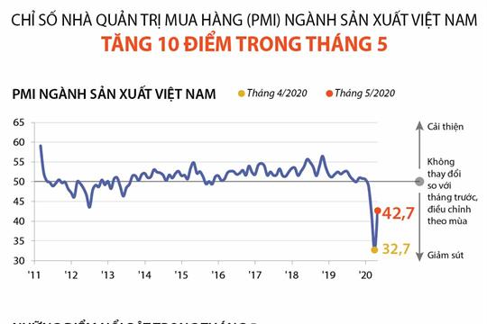 PMI ngành sản xuất Việt Nam tăng 10 điểm trong tháng 5