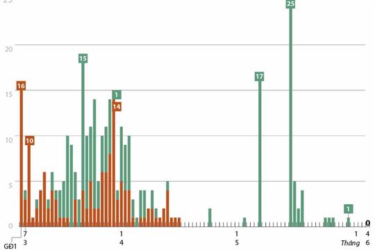 49 ngày Việt Nam không có ca lây nhiễm trong cộng đồng (số liệu tính đến 7h ngày 4/6/2020)