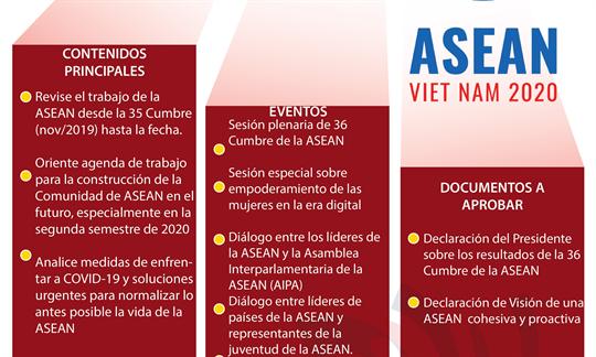 36 Cumbre de la ASEAN 2020: Cohesiva y adaptativa