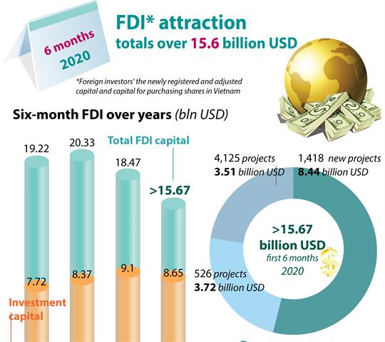 FDI attraction totals over 15.6 billion USD