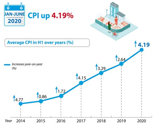 CPI up 4.19 percent in first half