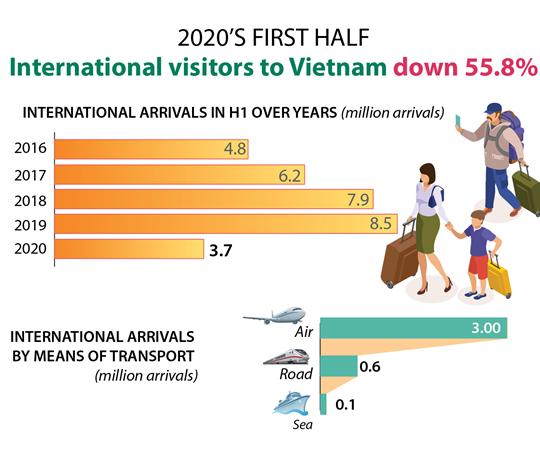 International visitors to Vietnam down 55.8% in H1