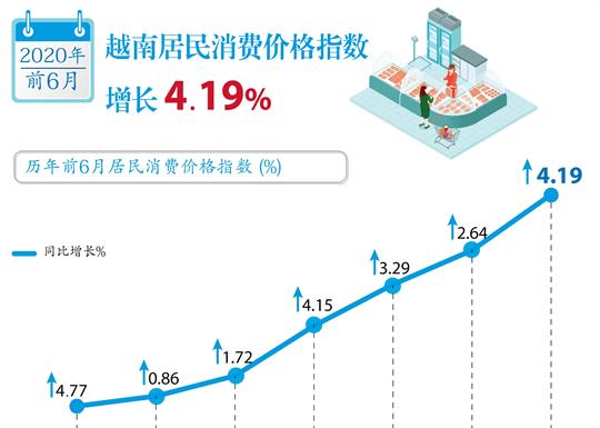 越南居民消费价格指数增长 4.19%